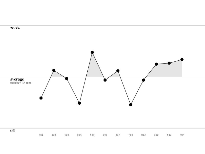 Line graph; Finances; Income; Business; Small business