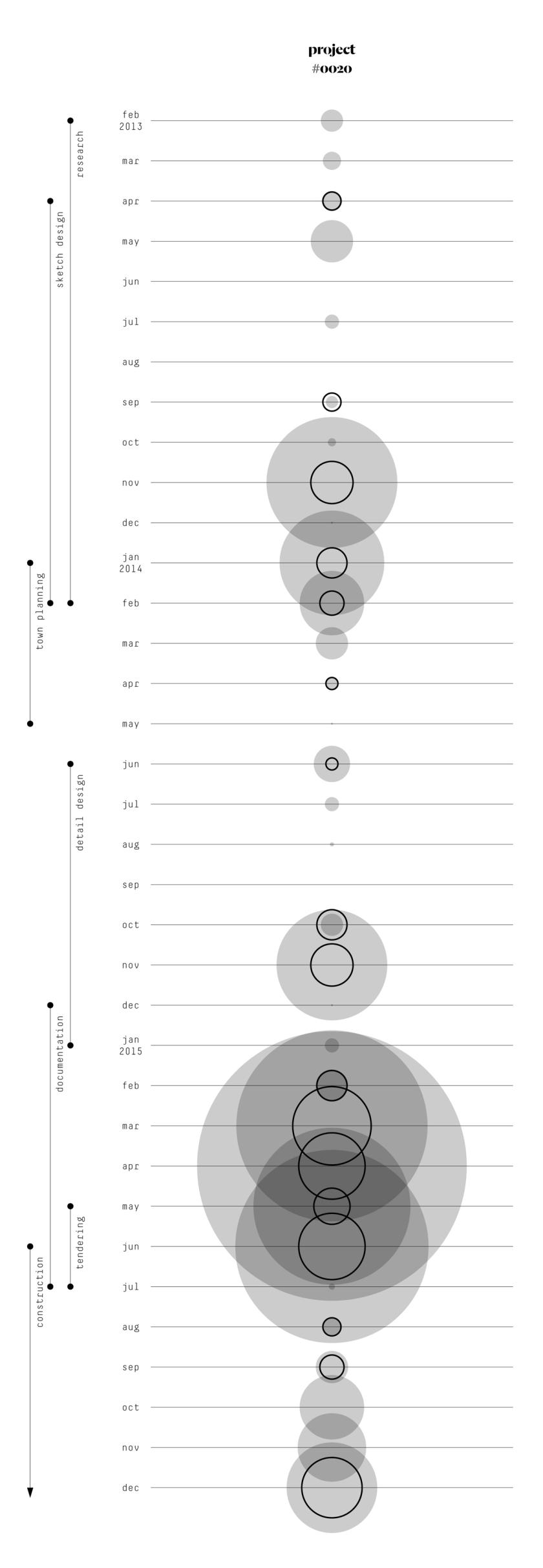 Bubble graph; Finances; Income; Business; Small business