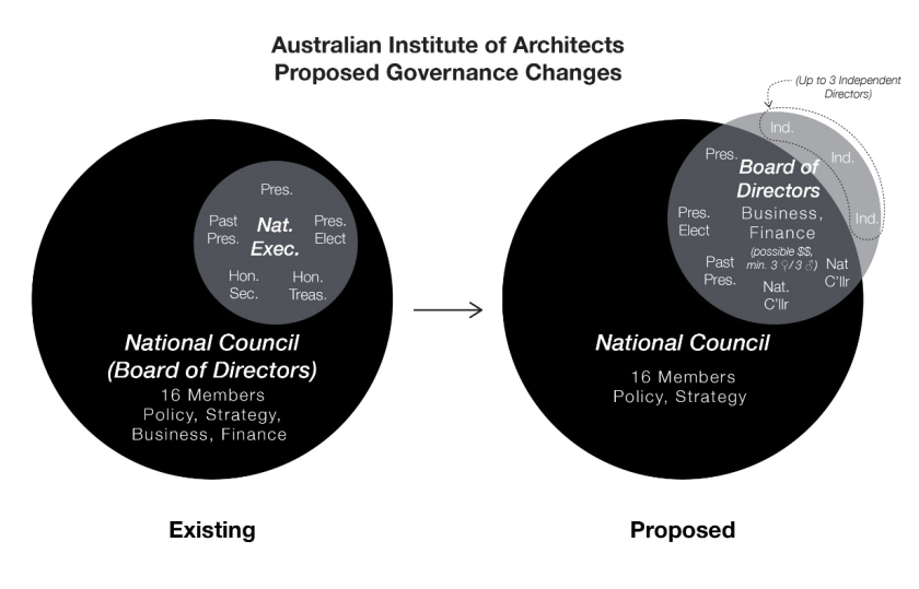 Australian Institute of Architects; National Council; Executive Committee; Board of Directors