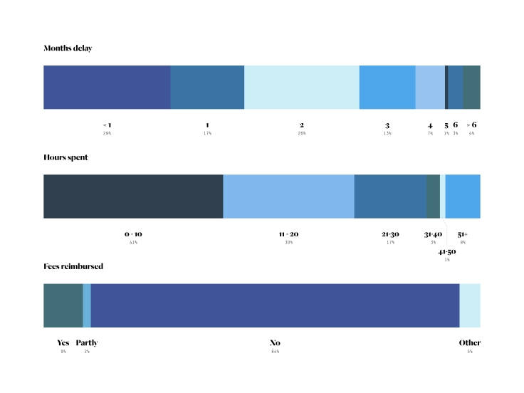 ABIC; Banks; Architects; Survey; Infographic