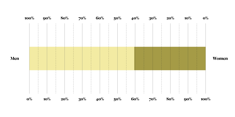 Infographic; infograph; data; gender; business; ArchiTeam